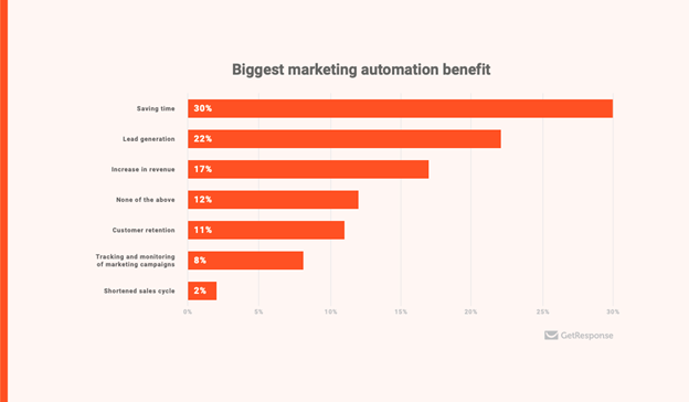 marketing-automation.png#asset:17998